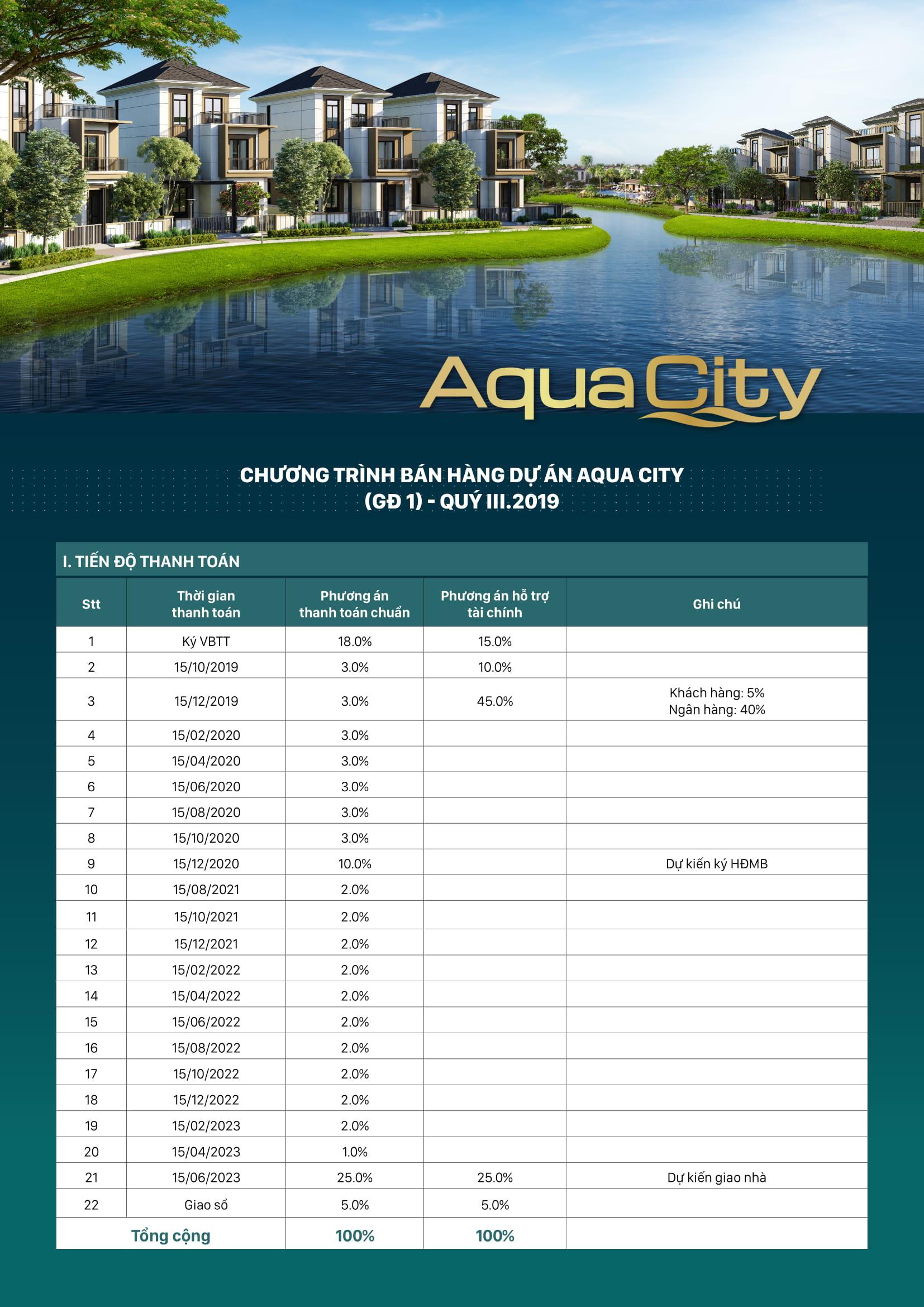 ctbh aquacity gd1 1
