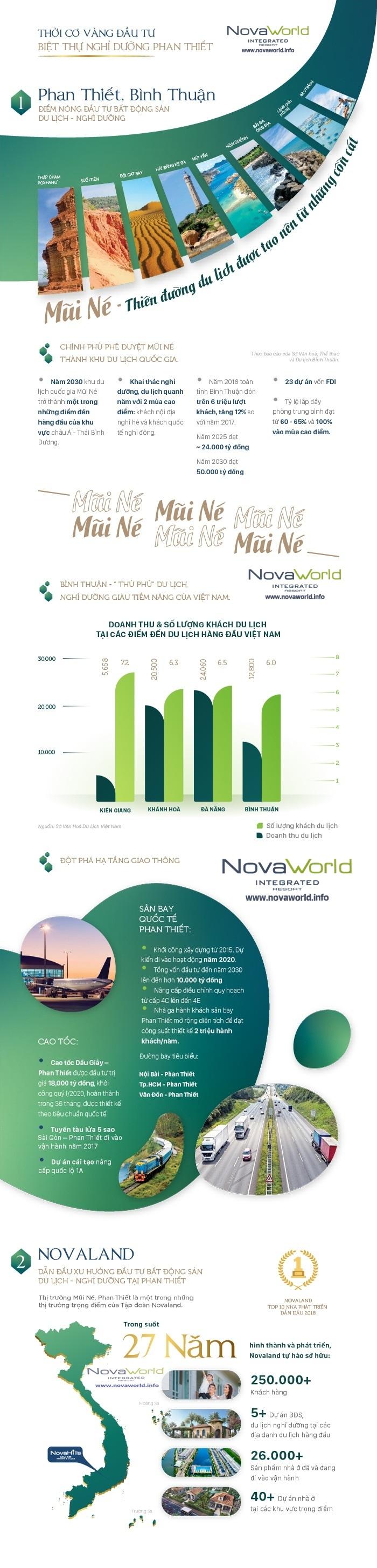 novaworld phan thiet infografic 1