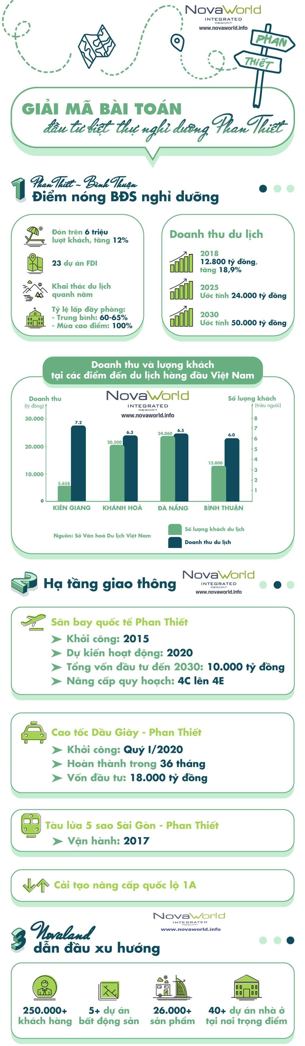 novaworld phan thiet infografic 3